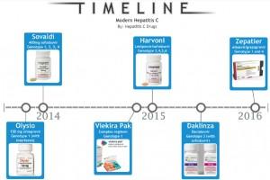 zepatier-vs-harvoni-vs-sovaldi-vs-viekira-pak-vs-olysio-timeline-hepatitis-c-drugs